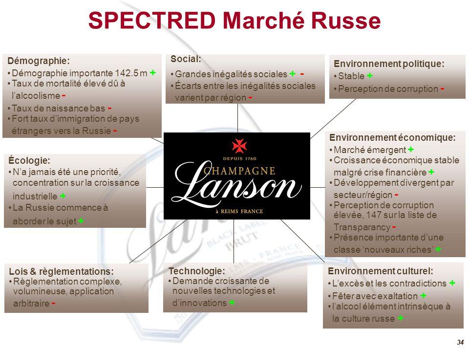 SPECTRED Marché Russe Démographie: Social: Environnement politique: