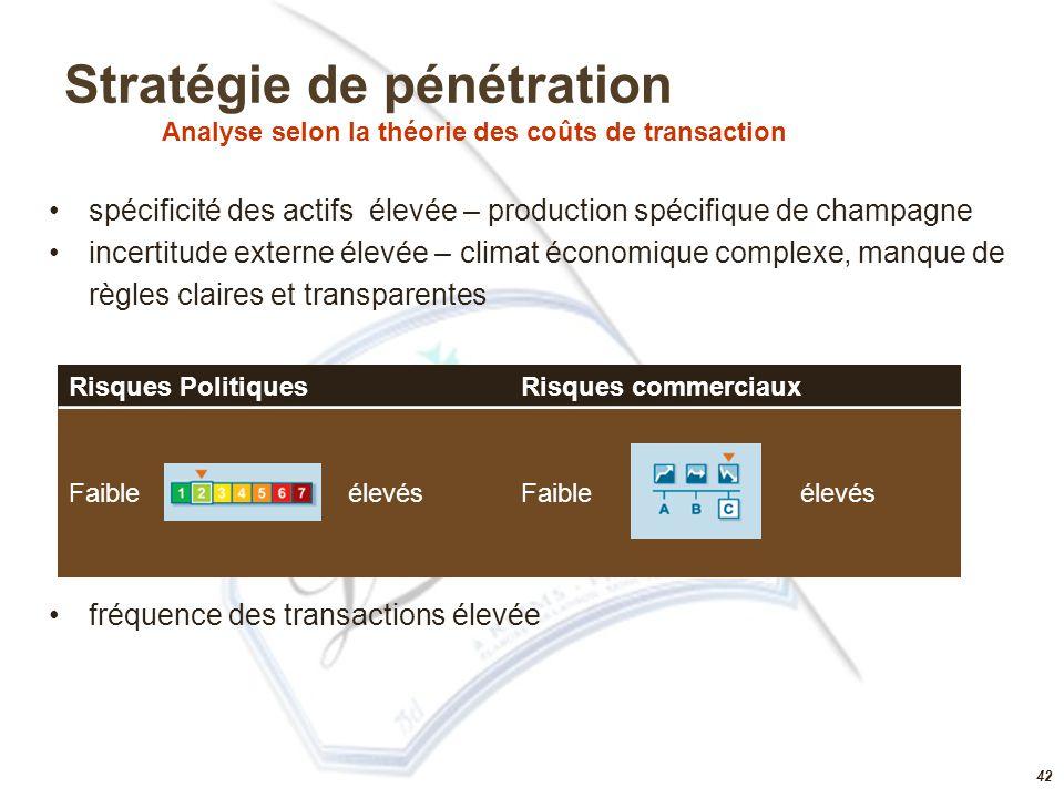 Stratégie de pénétration Analyse selon la théorie des coûts de transaction