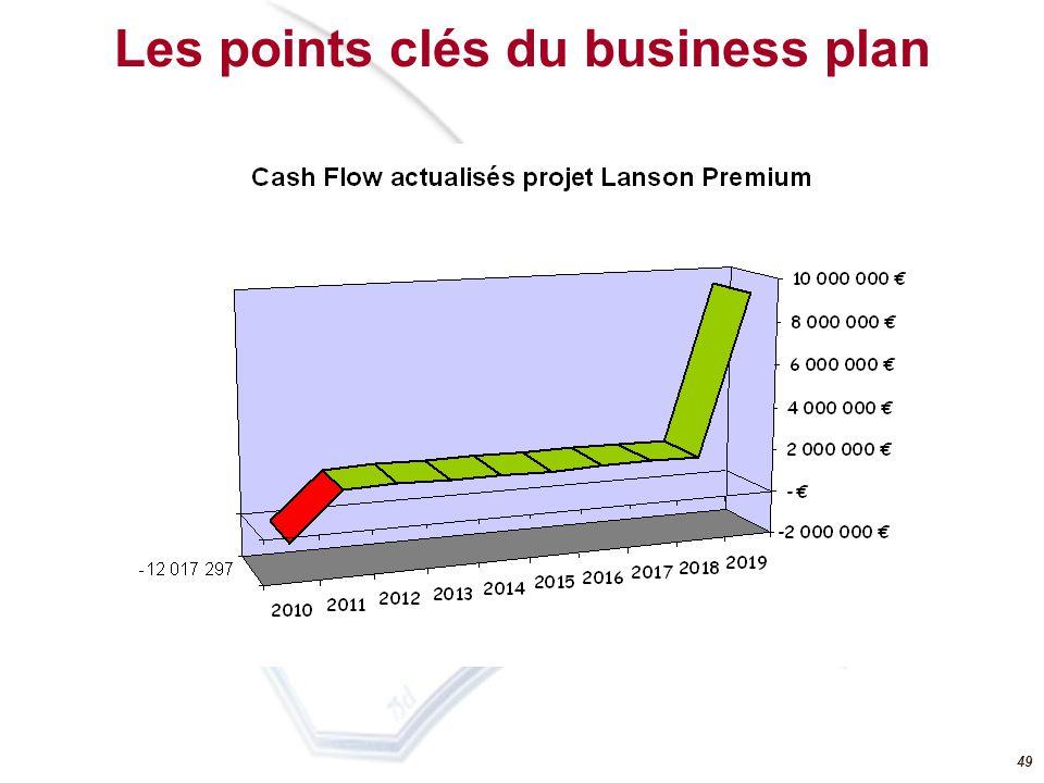Les points clés du business plan