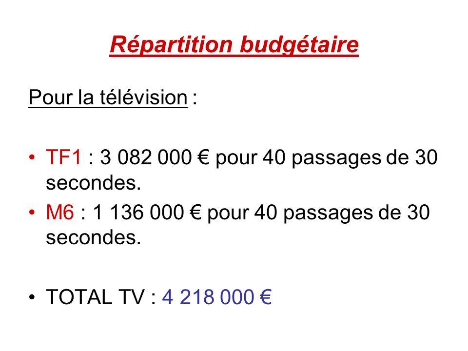 Répartition budgétaire