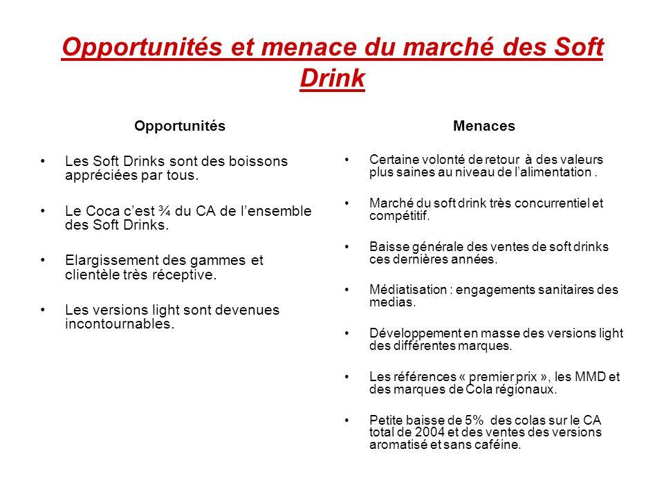 Opportunités et menace du marché des Soft Drink