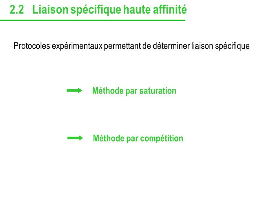 Méthode par saturation Méthode par compétition