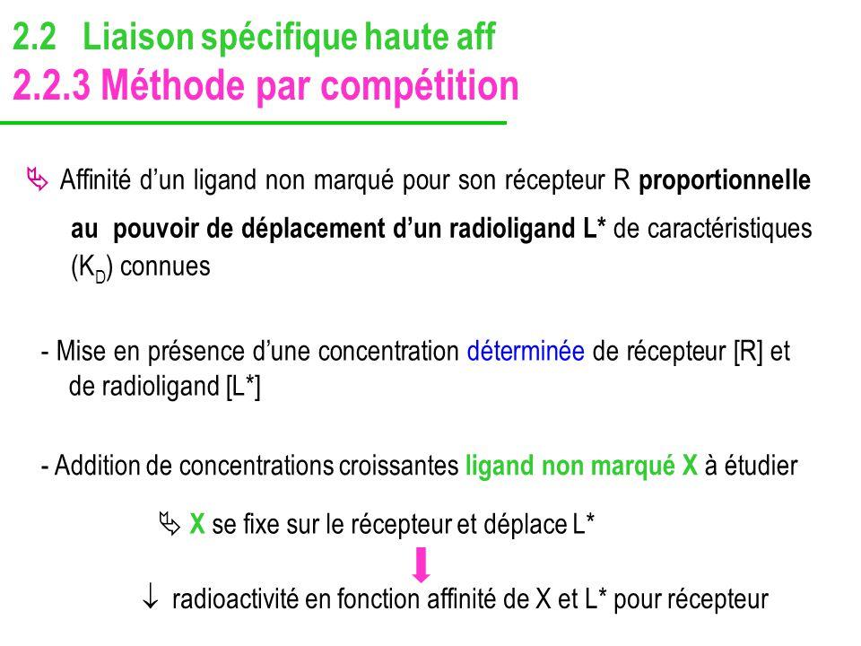  radioactivité en fonction affinité de X et L* pour récepteur