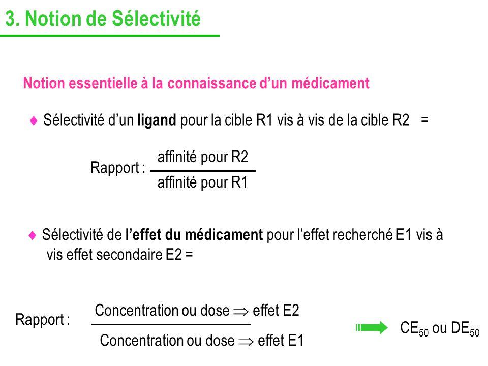 3. Notion de Sélectivité Notion essentielle à la connaissance d'un médicament.
