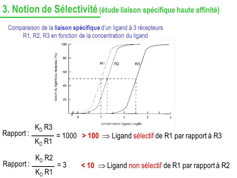 3. Notion de Sélectivité (étude liaison spécifique haute affinité)