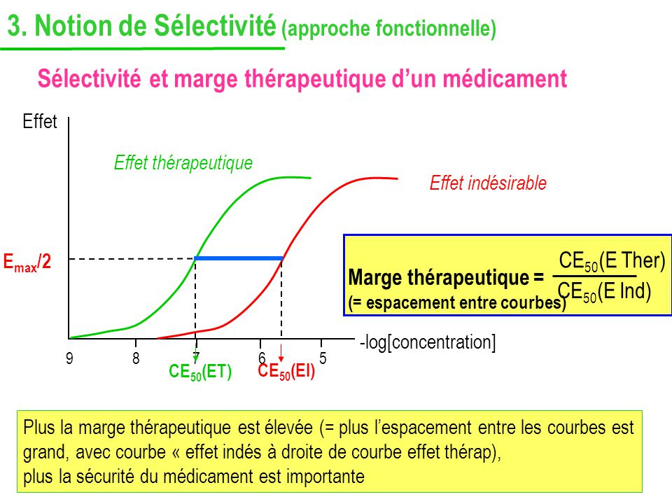 3. Notion de Sélectivité (approche fonctionnelle)