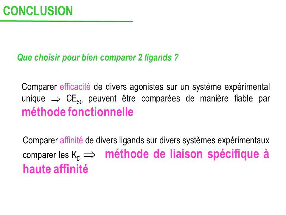 CONCLUSION Que choisir pour bien comparer 2 ligands