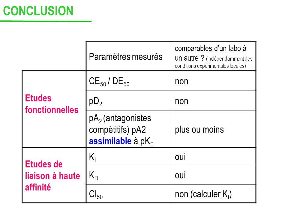 CONCLUSION Paramètres mesurés Etudes fonctionnelles CE50 / DE50 non
