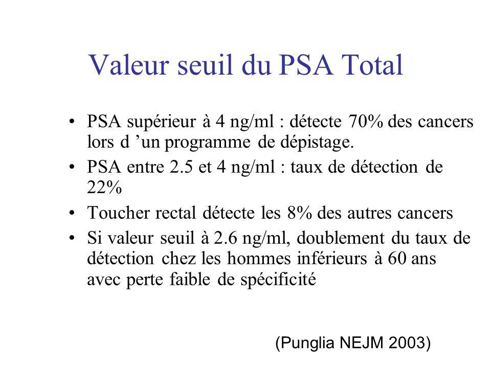 Valeur seuil du PSA Total