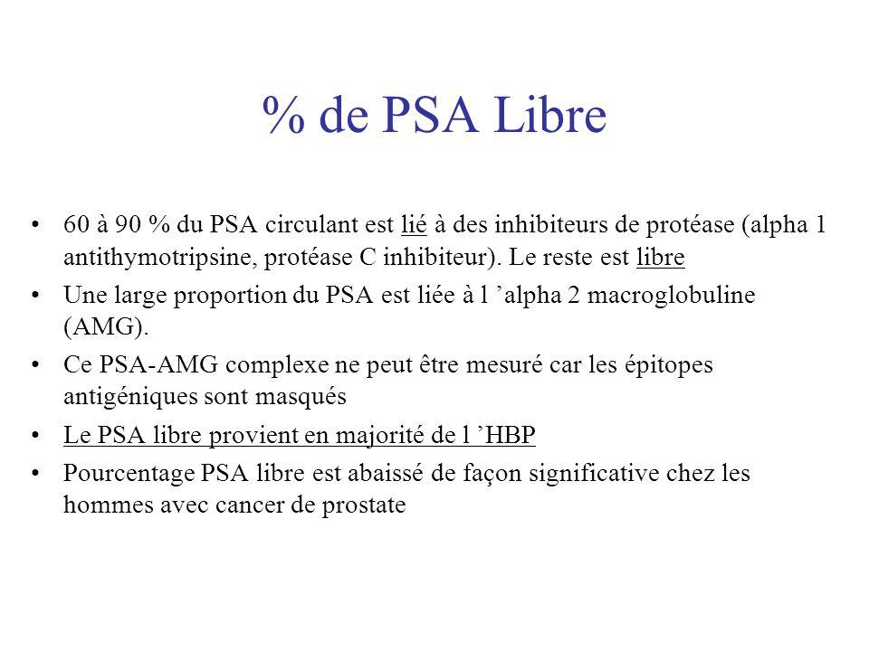 % de PSA Libre