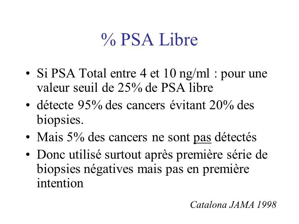 % PSA Libre Si PSA Total entre 4 et 10 ng/ml : pour une valeur seuil de 25% de PSA libre. détecte 95% des cancers évitant 20% des biopsies.