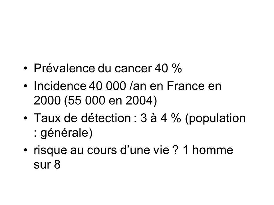 Prévalence du cancer 40 % Incidence 40 000 /an en France en 2000 (55 000 en 2004) Taux de détection : 3 à 4 % (population : générale)