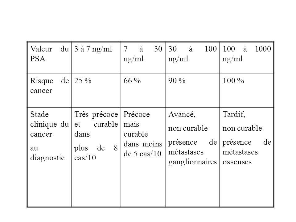 Valeur du PSA 3 à 7 ng/ml. 7 à 30 ng/ml. 30 à 100 ng/ml. 100 à 1000 ng/ml. Risque de cancer.