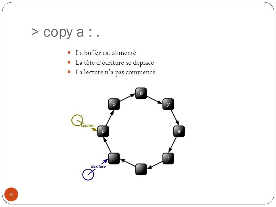 > copy a : . Le buffer est alimenté La tête d'écriture se déplace