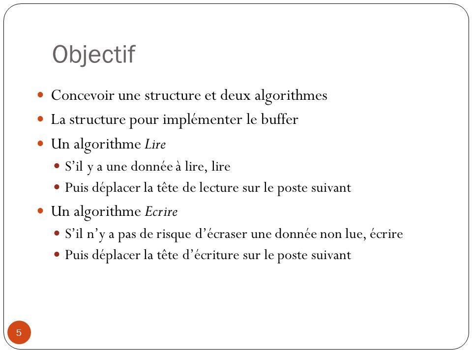 Objectif Concevoir une structure et deux algorithmes