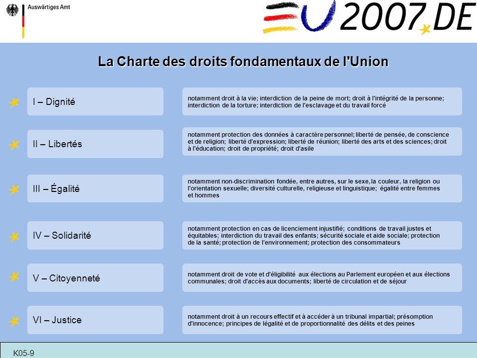 La Charte des droits fondamentaux de l Union