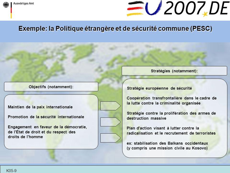 Exemple: la Politique étrangère et de sécurité commune (PESC)