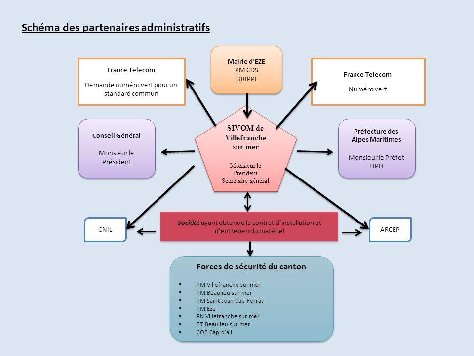 Schéma des partenaires administratifs
