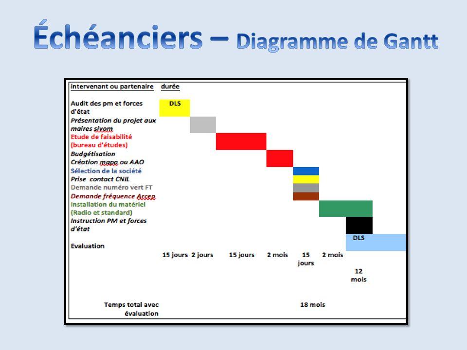 Échéanciers – Diagramme de Gantt