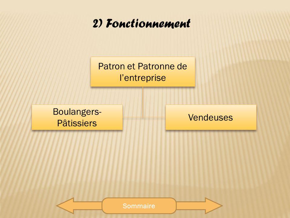 2) Fonctionnement Patron et Patronne de l'entreprise