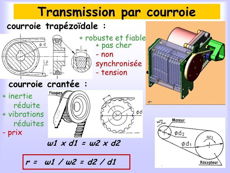 Transmission par courroie