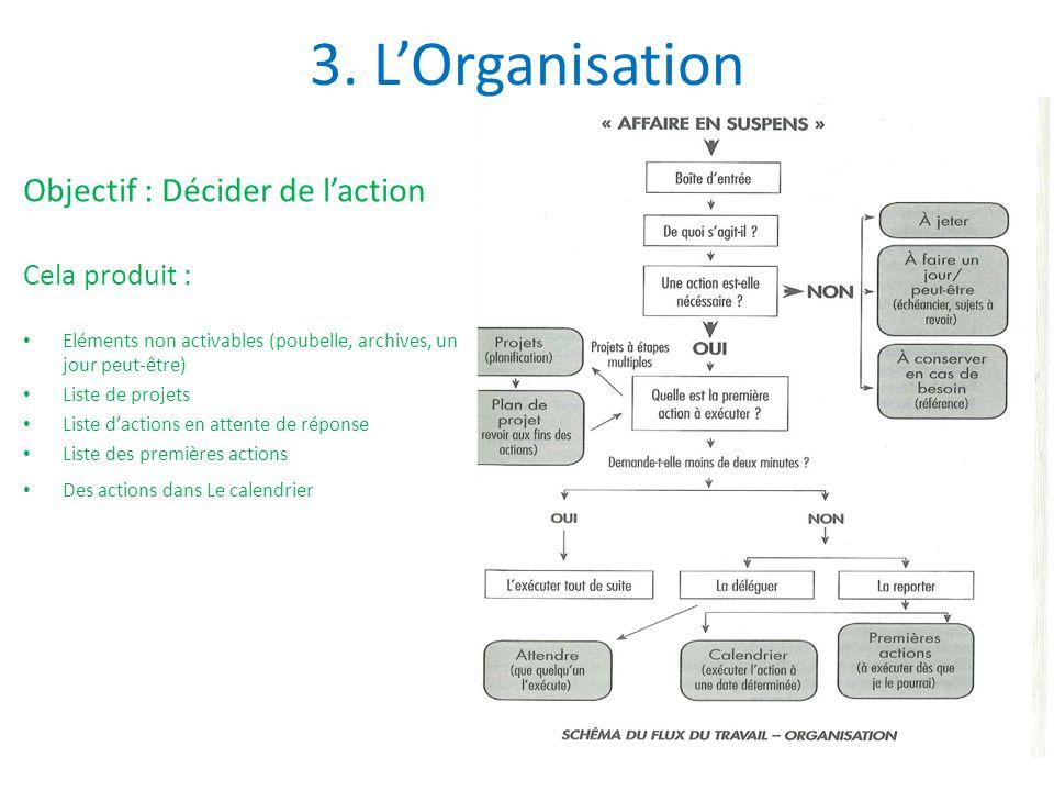 3. L'Organisation Objectif : Décider de l'action Cela produit :