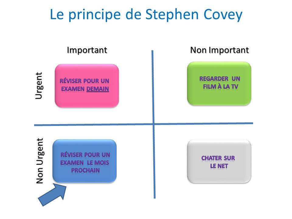 Le principe de Stephen Covey