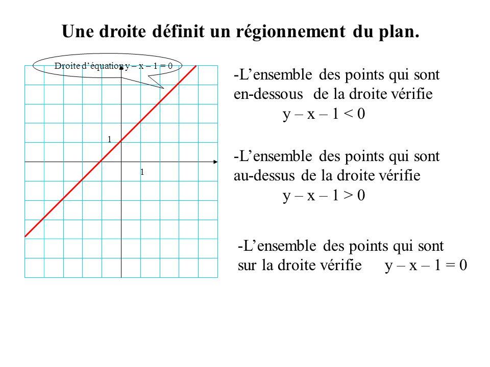Une droite définit un régionnement du plan.