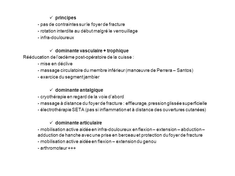 principes - pas de contraintes sur le foyer de fracture. - rotation interdite au début malgré le verrouillage.