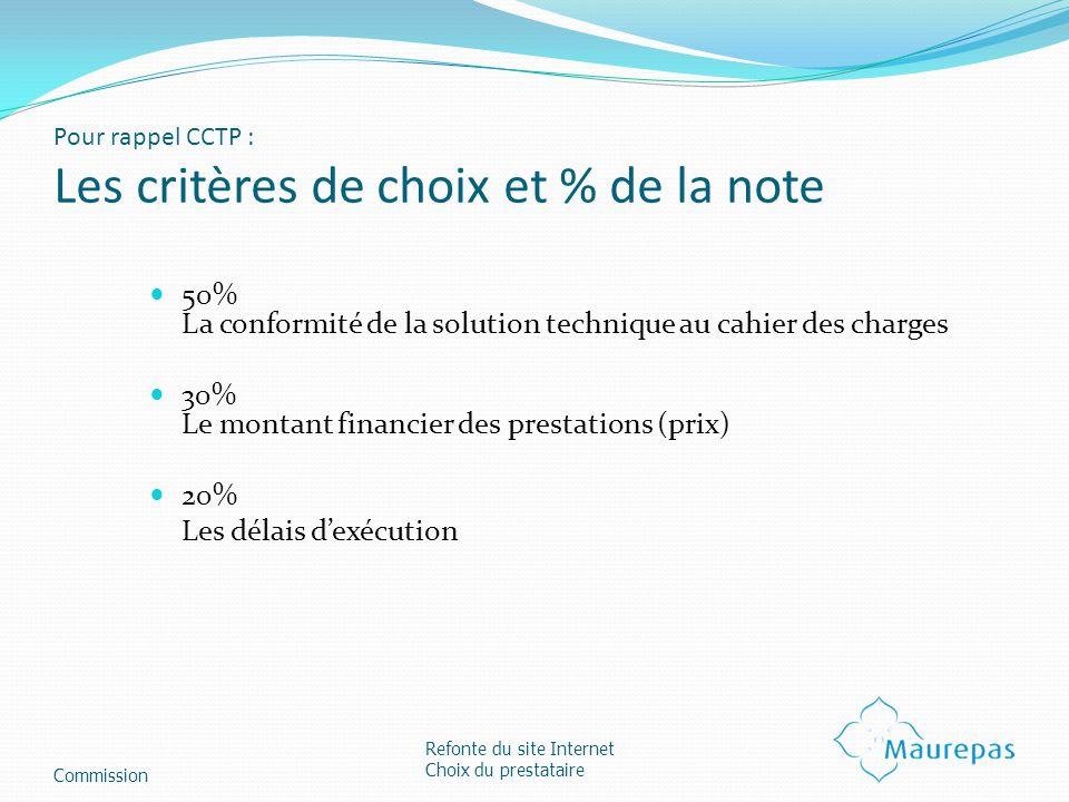 Pour rappel CCTP : Les critères de choix et % de la note