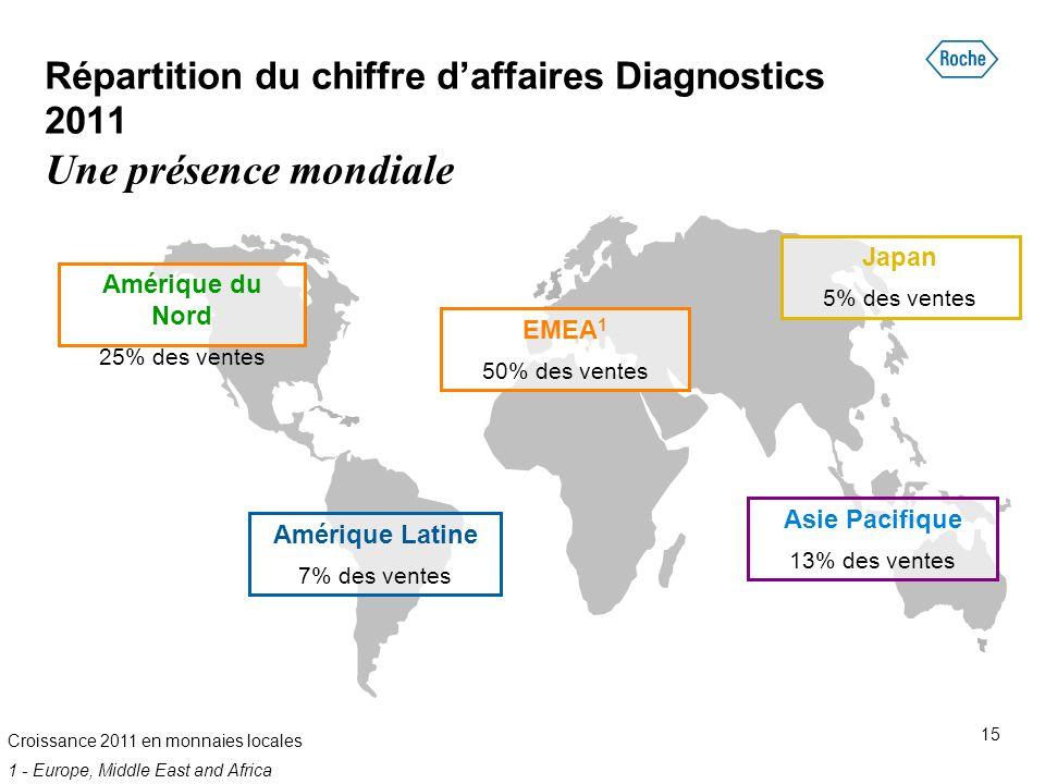 Répartition du chiffre d'affaires Diagnostics 2011 Une présence mondiale