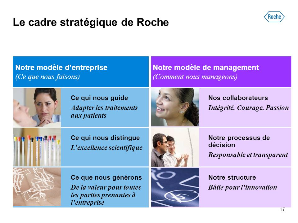 Le cadre stratégique de Roche