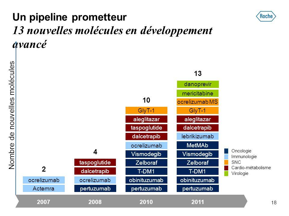 Un pipeline prometteur 13 nouvelles molécules en développement avancé