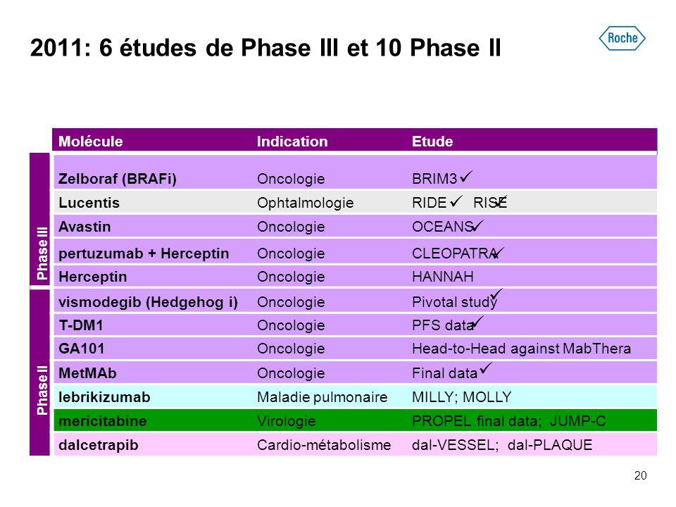 2011: 6 études de Phase III et 10 Phase II