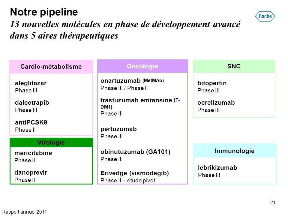 Notre pipeline 13 nouvelles molécules en phase de développement avancé dans 5 aires thérapeutiques