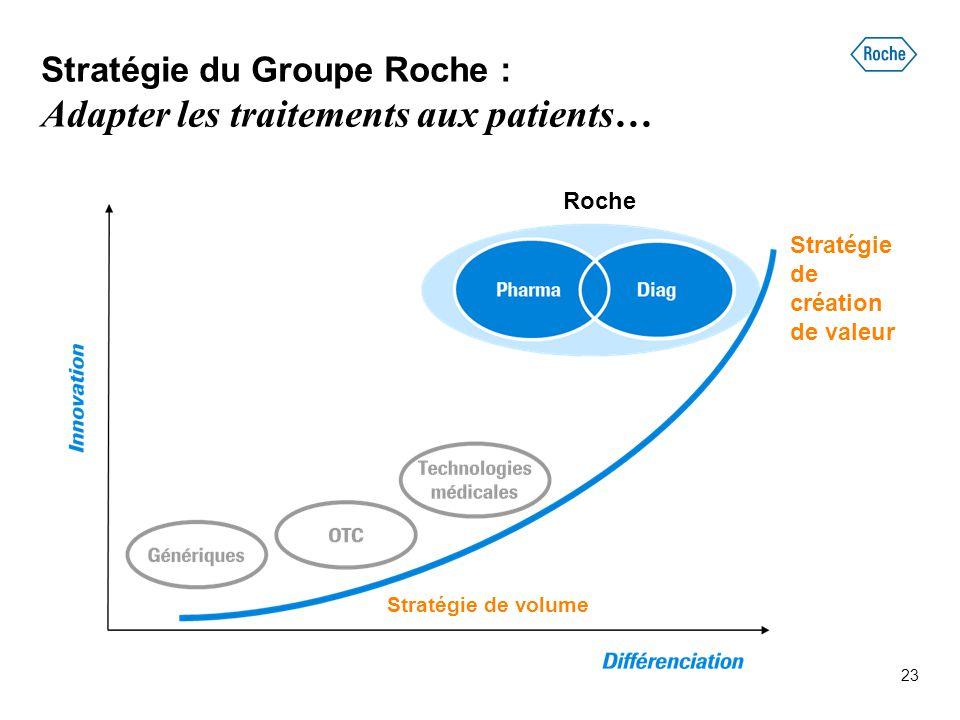 Stratégie du Groupe Roche : Adapter les traitements aux patients…