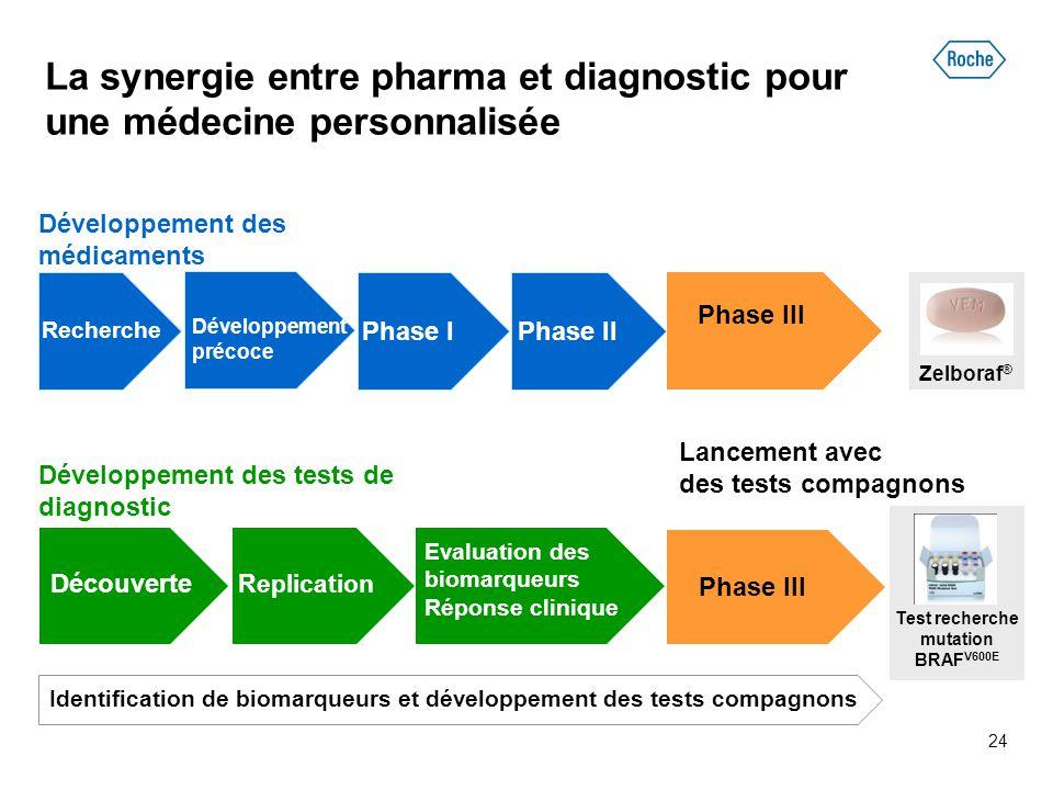 La synergie entre pharma et diagnostic pour une médecine personnalisée