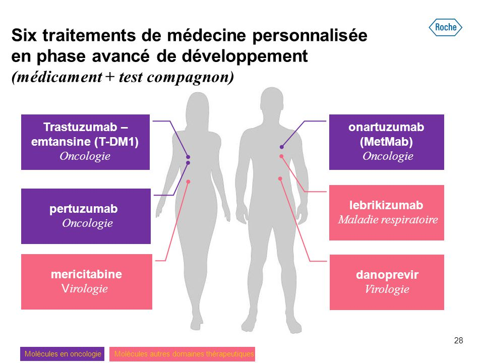 Six traitements de médecine personnalisée en phase avancé de développement (médicament + test compagnon)
