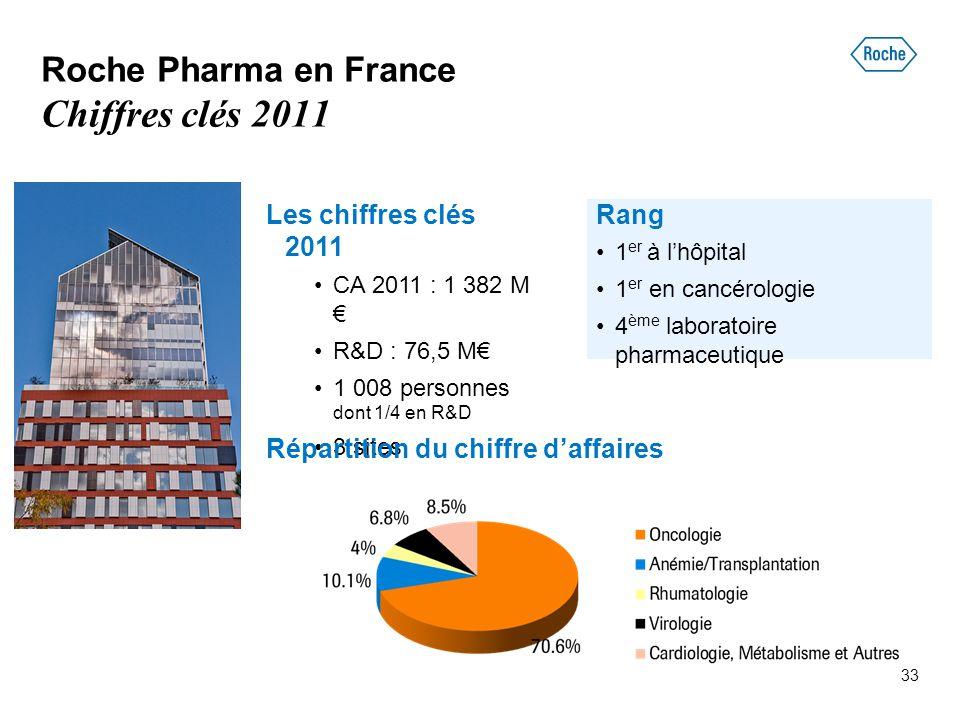 Roche Pharma en France Chiffres clés 2011