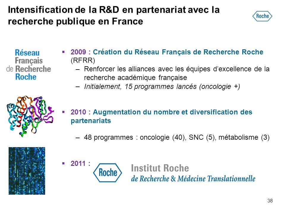 Intensification de la R&D en partenariat avec la recherche publique en France
