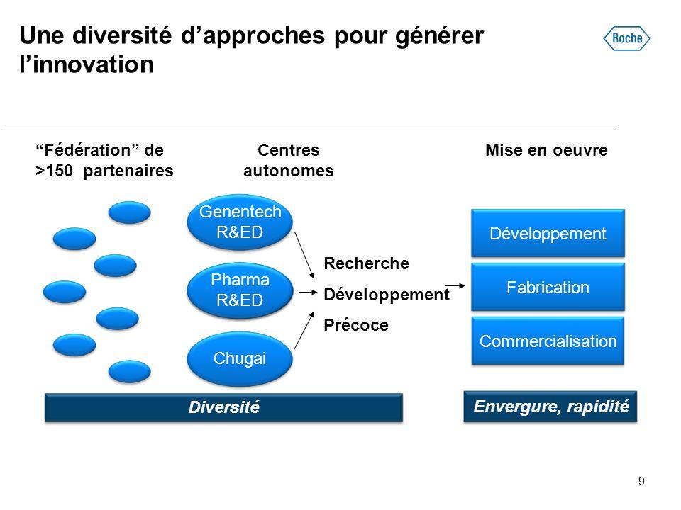 Une diversité d'approches pour générer l'innovation
