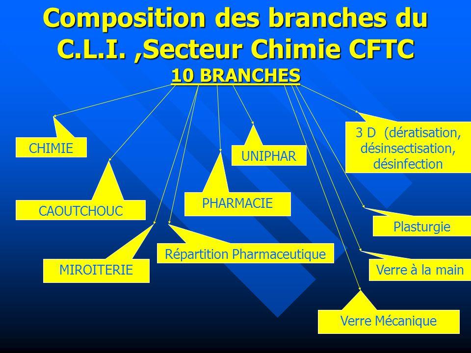 Composition des branches du C.L.I. ,Secteur Chimie CFTC 10 BRANCHES