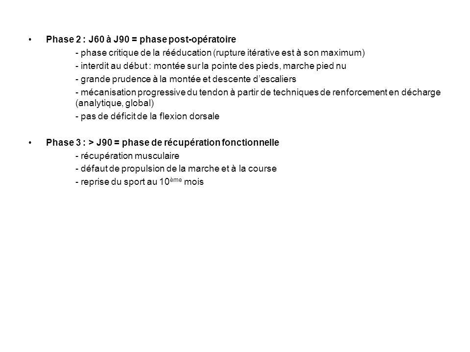Phase 2 : J60 à J90 = phase post-opératoire