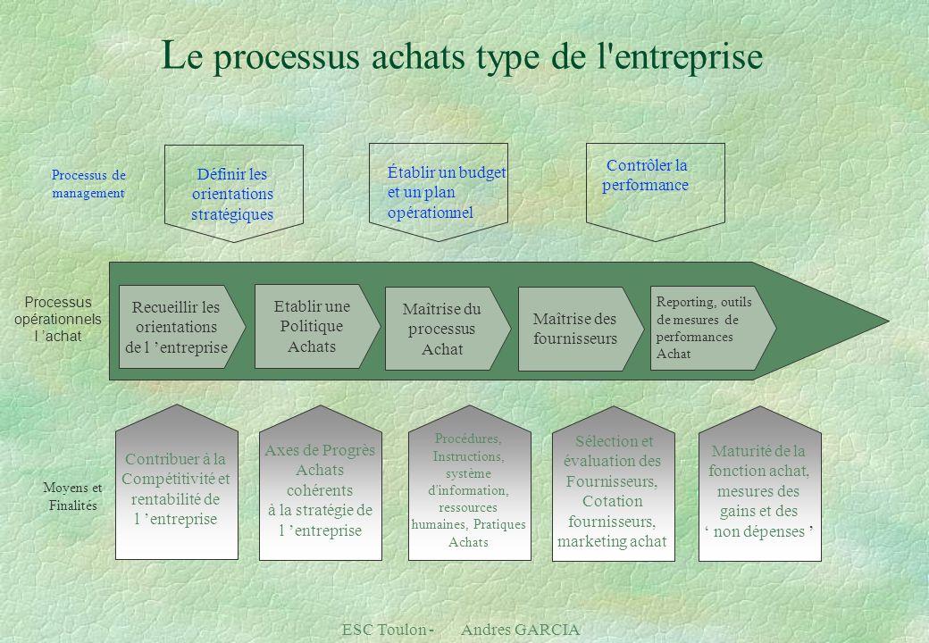 Le processus achats type de l entreprise