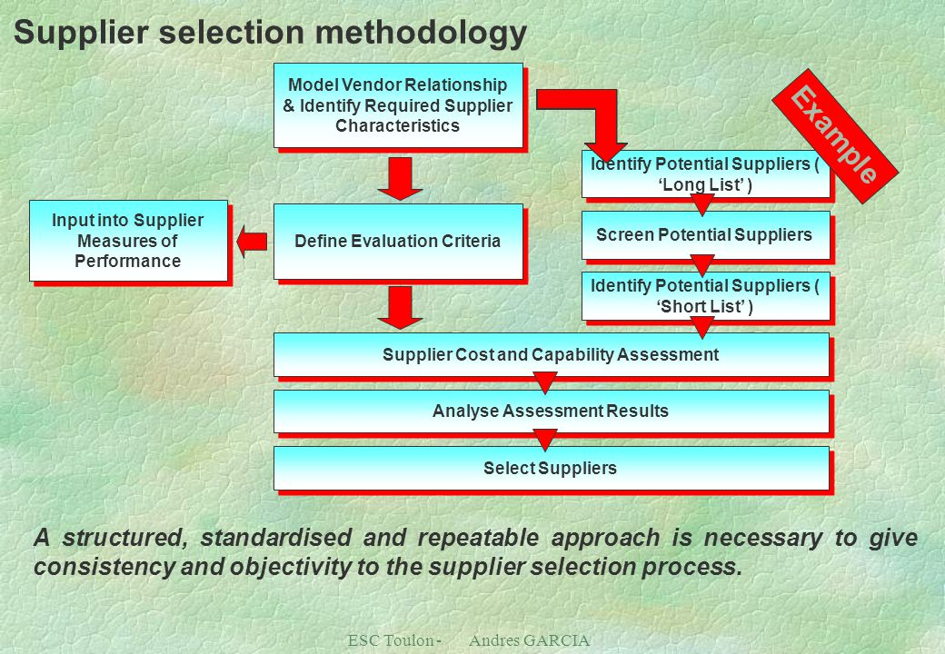 Supplier selection methodology