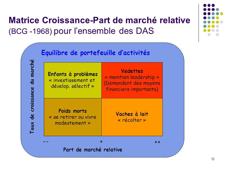 Matrice Croissance-Part de marché relative (BCG -1968) pour l'ensemble des DAS
