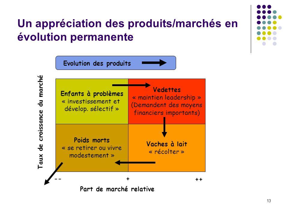 Un appréciation des produits/marchés en évolution permanente