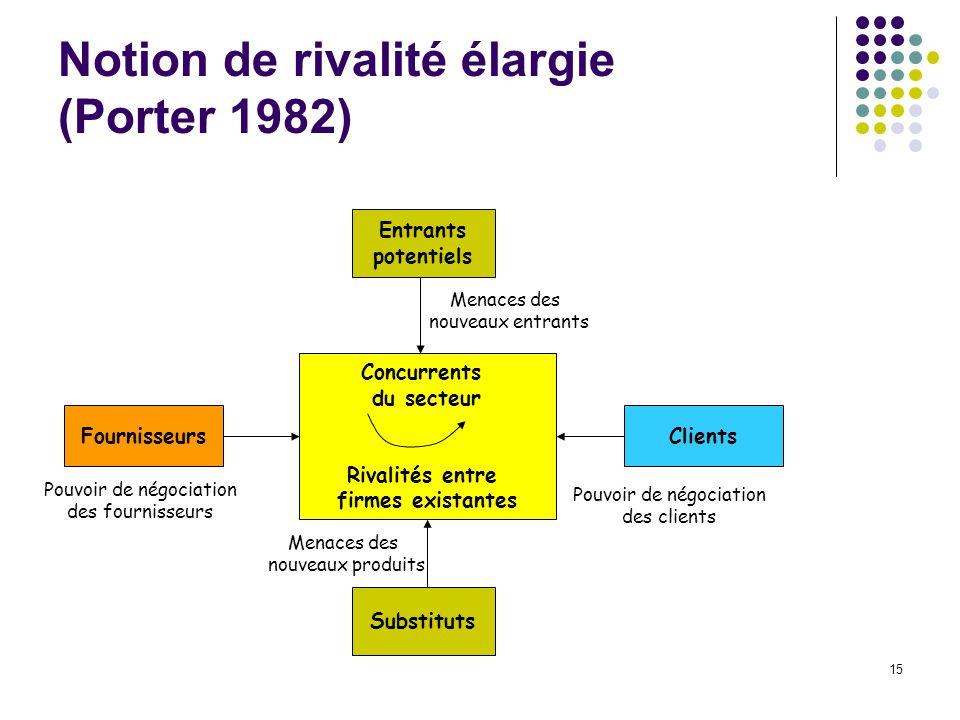 Notion de rivalité élargie (Porter 1982)