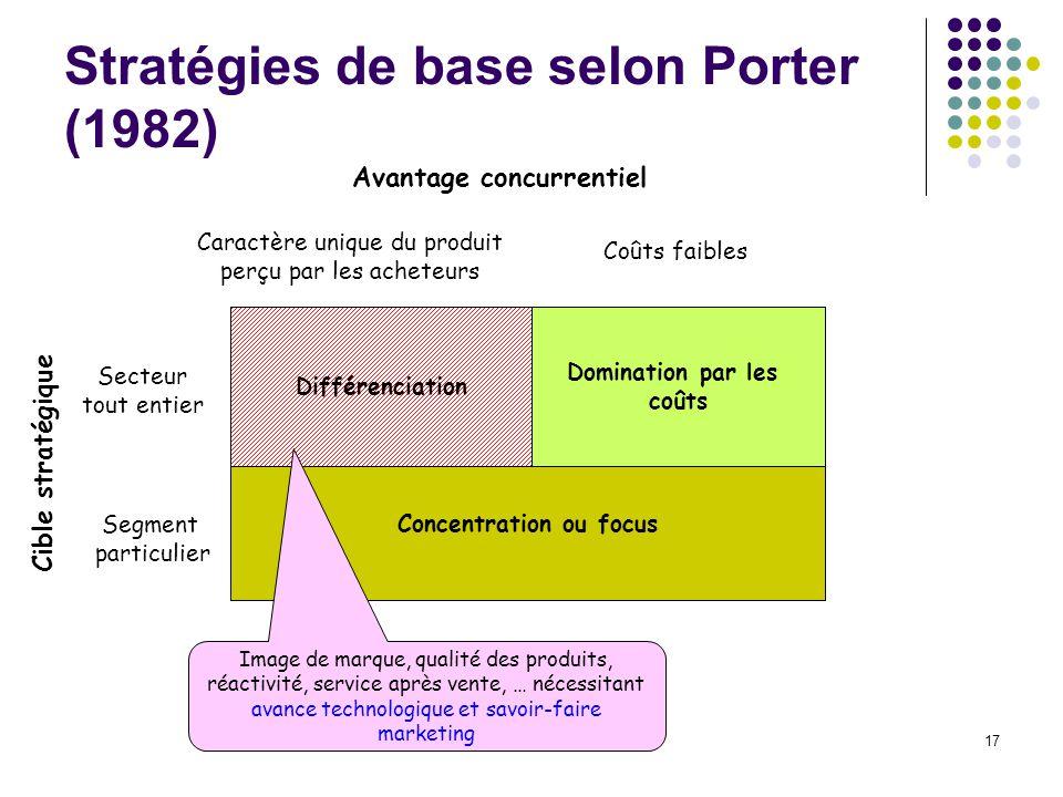 Stratégies de base selon Porter (1982)