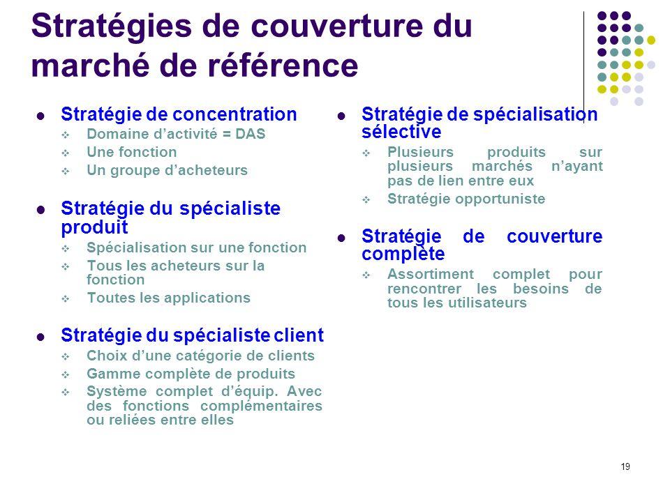 Stratégies de couverture du marché de référence